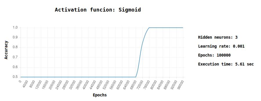 sigmoid accuracy chart machine learning