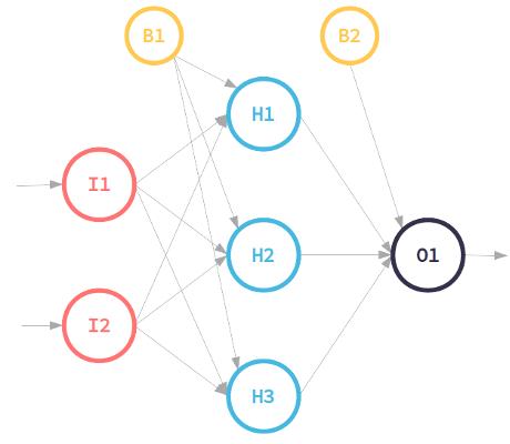neural network schema
