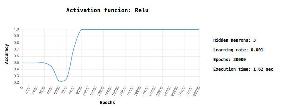 relu accuracy chart machine learning