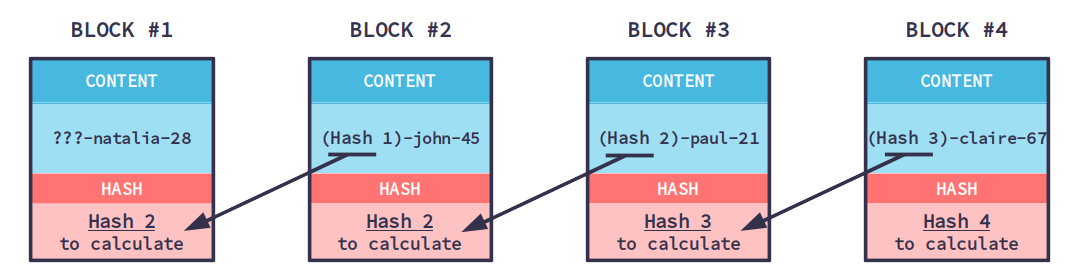 In Order To Build A Chain Of Blocks You Must Link Each Block Its Previous One So Contains The Identification Code